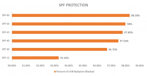 Synergie Skin SPF ratings
